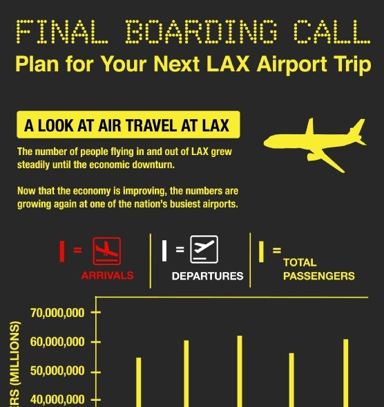 final boarding call A look at air travel at lax 1
