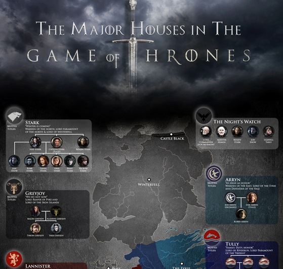 game of thrones 101 the major houses in the game of thrones 1