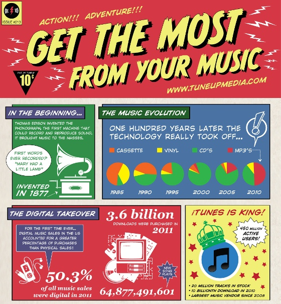 get the most from your music 1