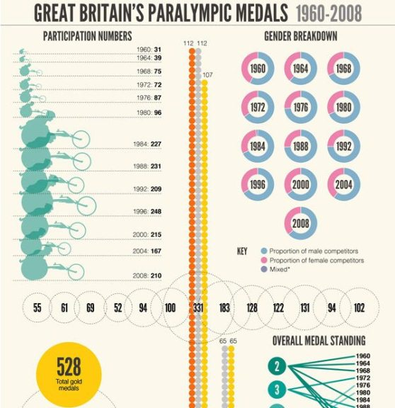 great britain's paralympic medals 1960-2008 1