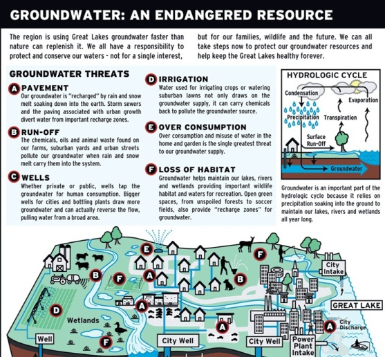 ground water an endangered resource 1
