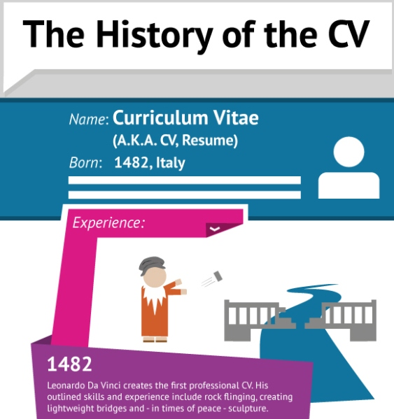 the history of CV 1