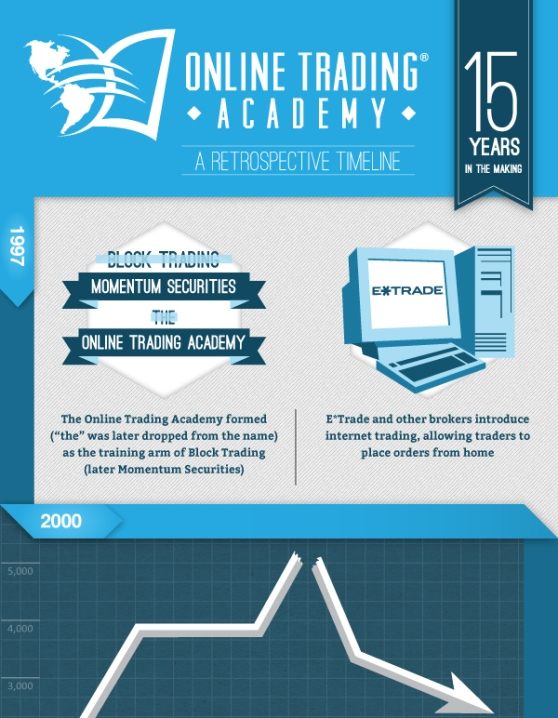 history of the online trading academy 1
