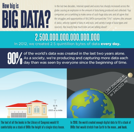 how big is big data 1