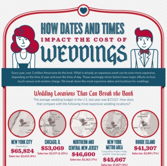 how dates and times impact the cost of weddings 1