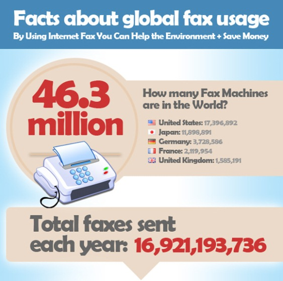 How Many Faxes Are Sent Globally Including Cost and Environmental Implications (Infographic)