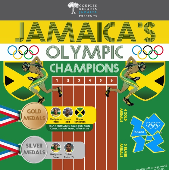 jamaica's olympic champions 1