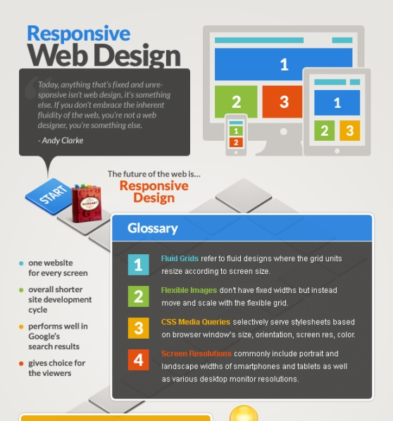 Key info about Responsive Web Design (Infographic)
