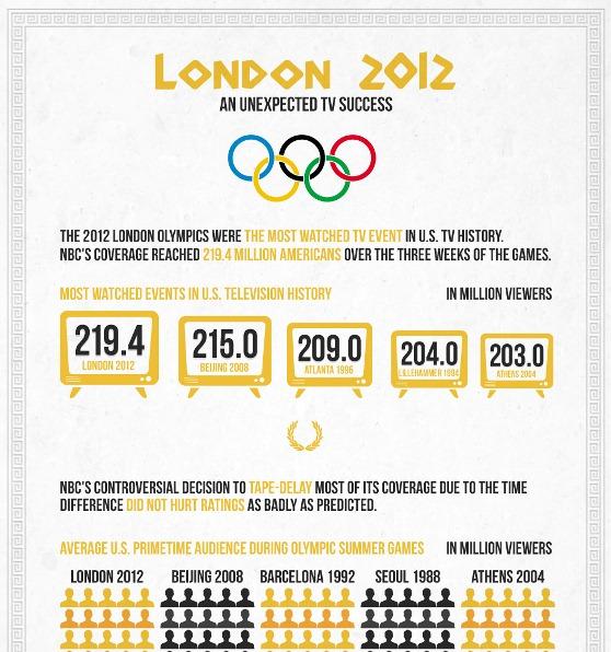 london 2012 – an unexpected TV success 1