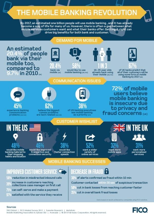Mobile Banking Revolution Infographic