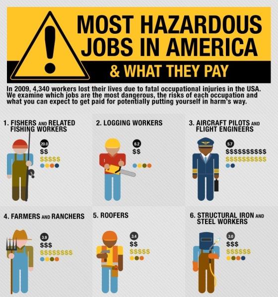 most hazardous jobs in america 1