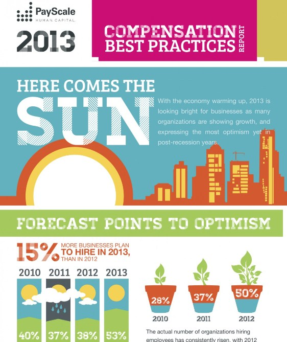 payscale 2013 compensation best practices report 1