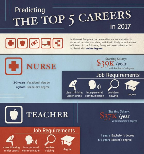 predicting the top 5 careers in 2017 1