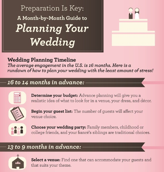 preparation is key a month-by-month guide to planning your wedding 1