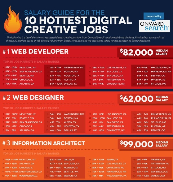 salary guide for the 10 hottest digital creative jobs 1