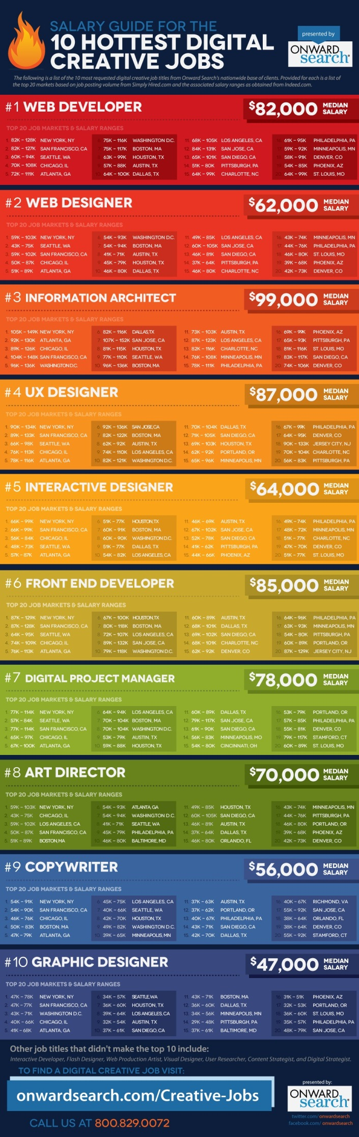 top job infographics salary guide for the 10 hottest digital creative jobs 1