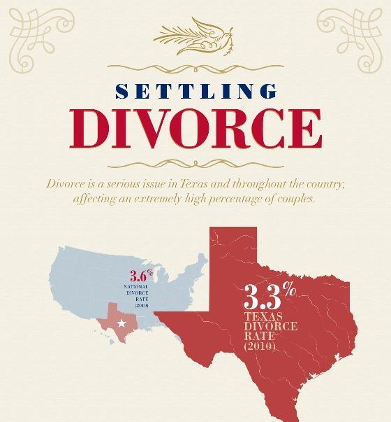 settling divorce 1