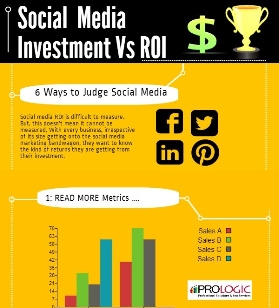 social media investment vs ROI 1