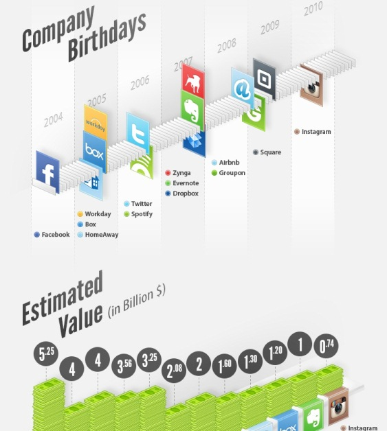 Social Media Startups and Their Billion Dollar Valuation (Infographic)
