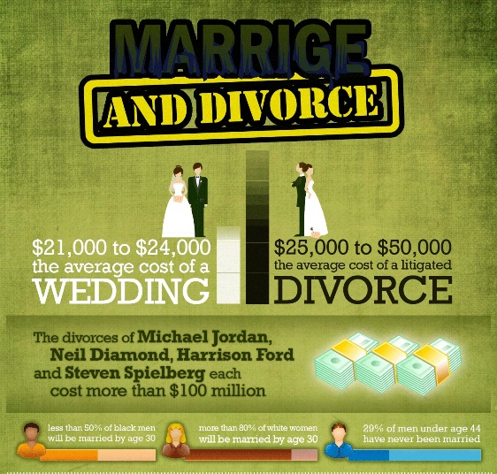 top 10 divorce infographics