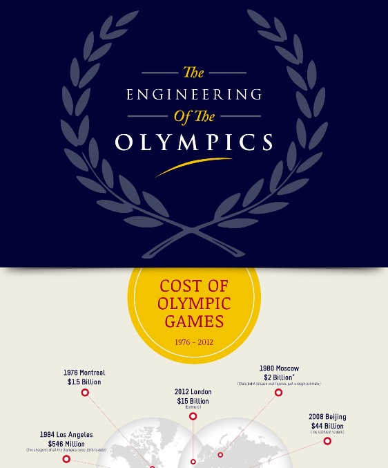 The Engineering of the Olympics (Infographic)