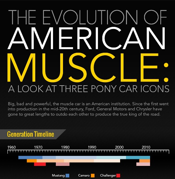 The Evolution of American Muscle: A Look at Three Pony Car Icons (Infographic)