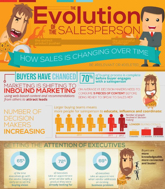 the evolution of the salesperson 1