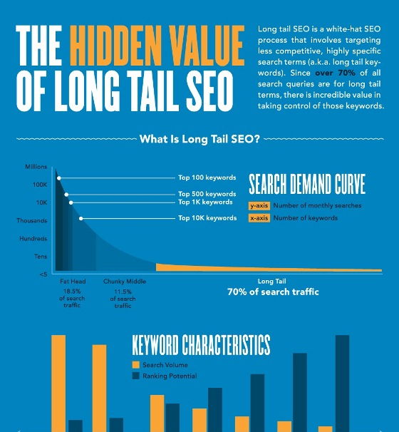 the hidden value of long tail SEO 1