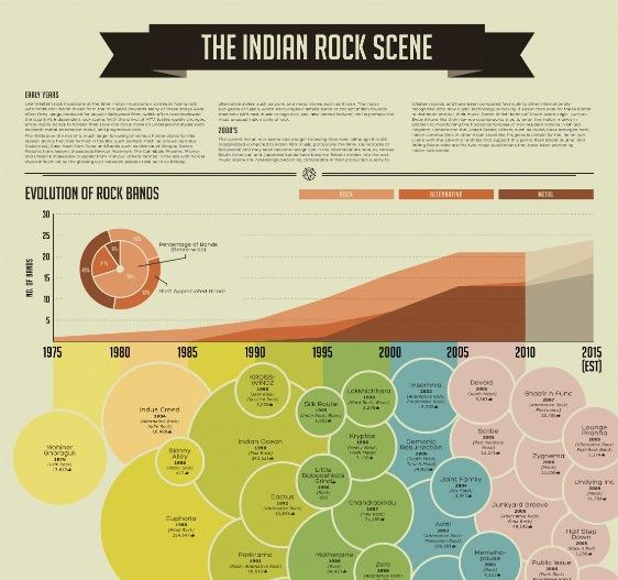 the indian rock scene 1