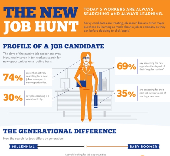 Top 10 Job Infographics