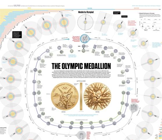 the olympics medallion 1