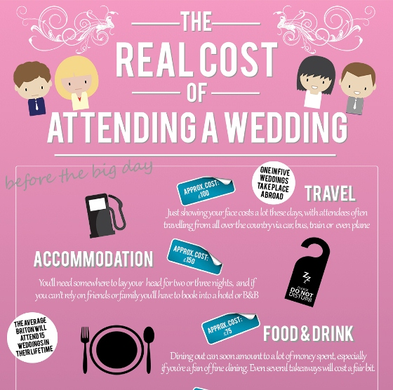 The costs you can expect this wedding season