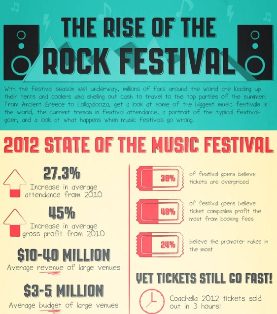 the rise of the rock festival 1