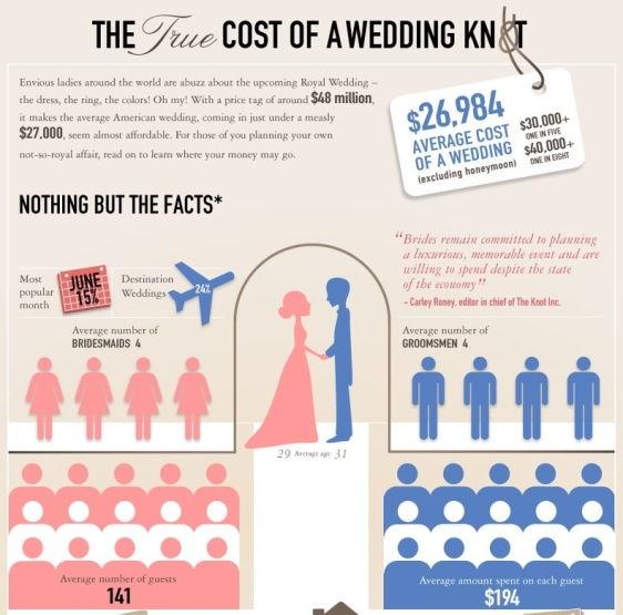the true cost of a wedding knot 1