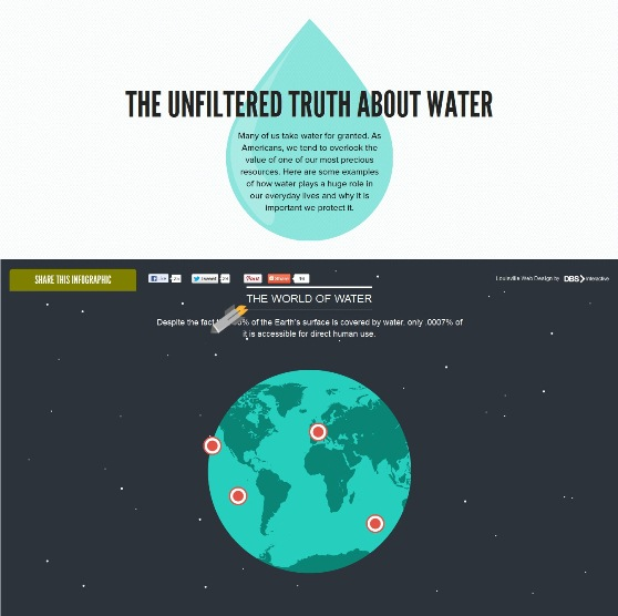 The Unfiltered Truth about Water (Infographic)
