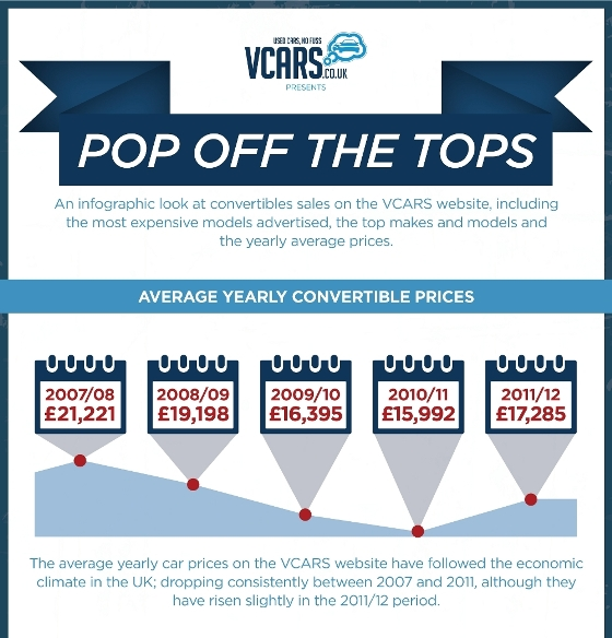 Top That! The UK Convertible Market in Numbers (Infographic)