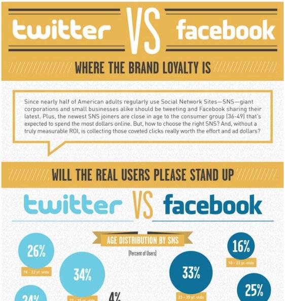 twitter vs facebook 1