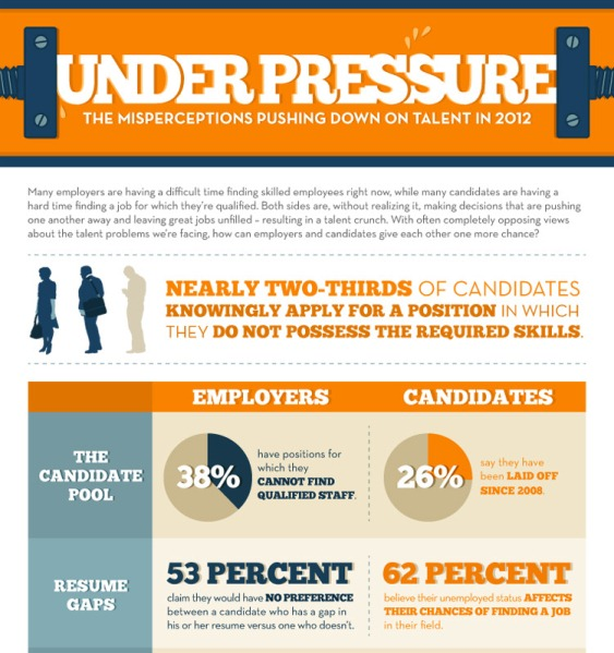 under pressure - the misperceptions pushing down on talent in 2012 1