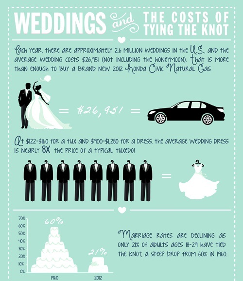 weddings and the costs of tying the knot 1