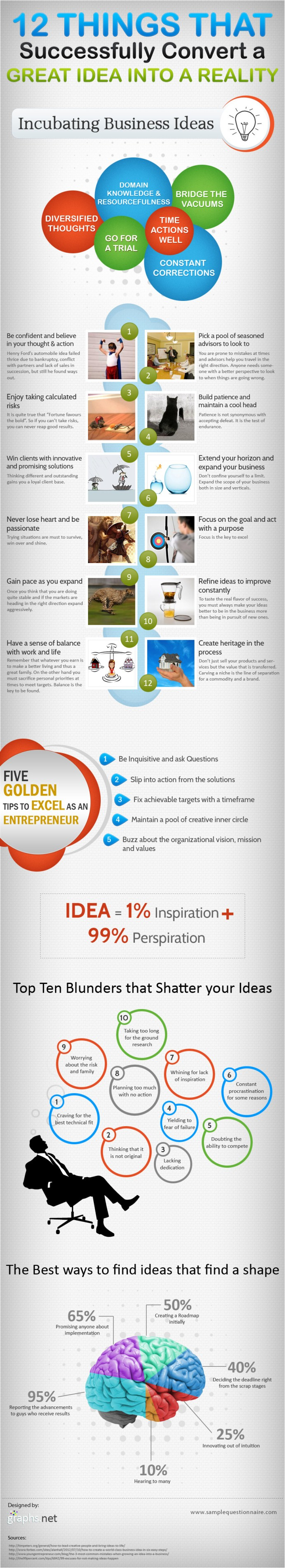 The 12 Things That Successfully Convert a Great Idea Into ...