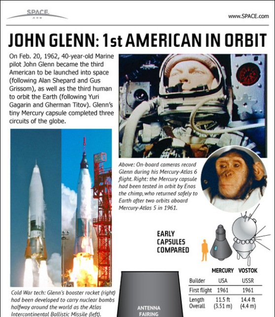 1st american in orbit how NASA & john glenn made history 1