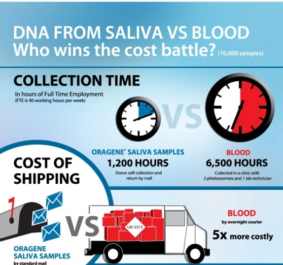 DNA from saliva vs blood – who wins the cost battle 1