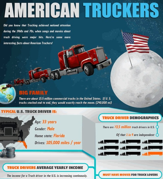 A Look at Trucking in America (Infographic)