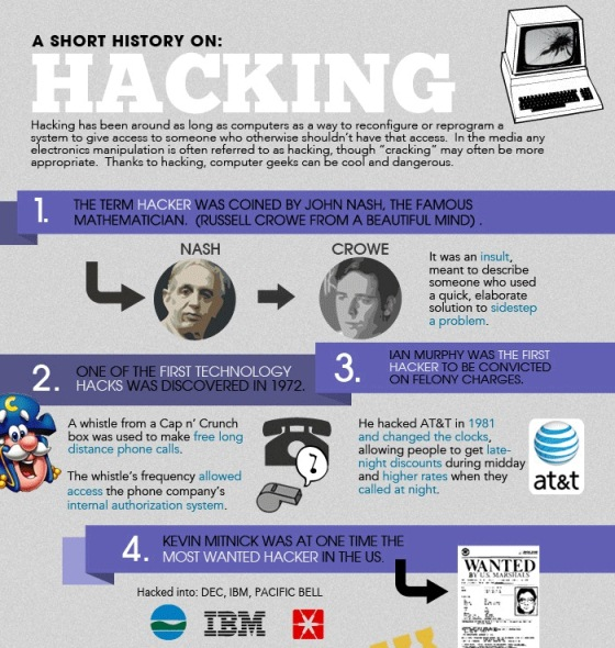 a short history of hacking 1