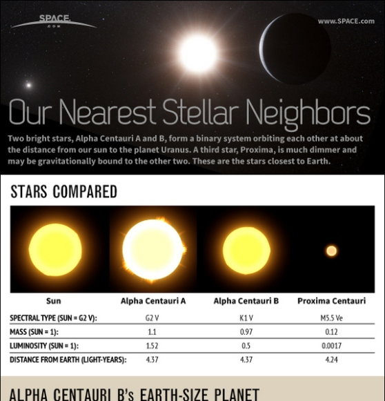 alpha centauri stars & planet explained our nearest neighbors 1