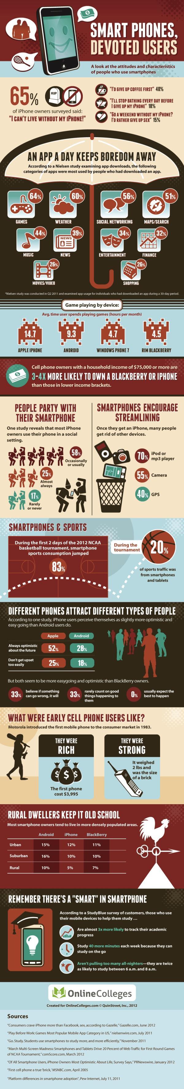 Top 5 Social Media Addiction Infographics