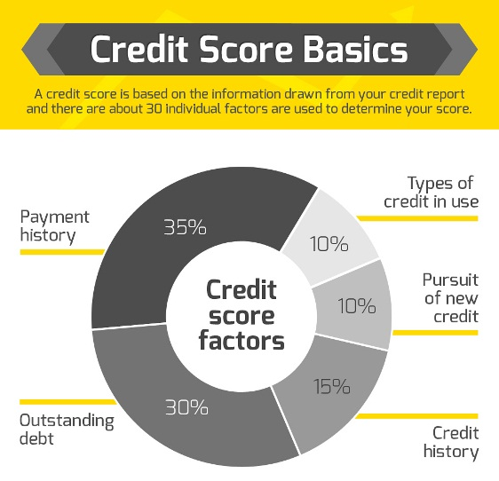 Gambling credit report