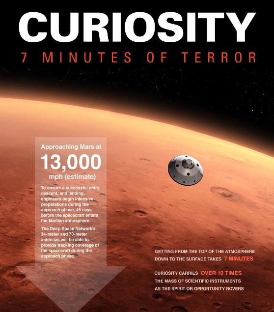 curiosity 7 minutes of terror 1