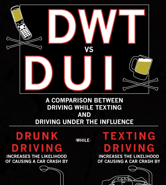texting and driving vs drinking and When you think of the most dangerous form of driving, you typically think of drunken driving but, today's digital world has created a slew of new dangers - including those that you may never expect in fact, texting while driving has quickly become one of the more dangerous actions behind.