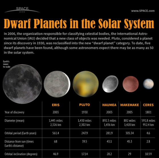 New Found Planets in Our Solar System - Pics about space